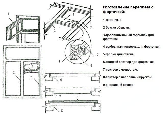 Схема деревянных стеклопакетов
